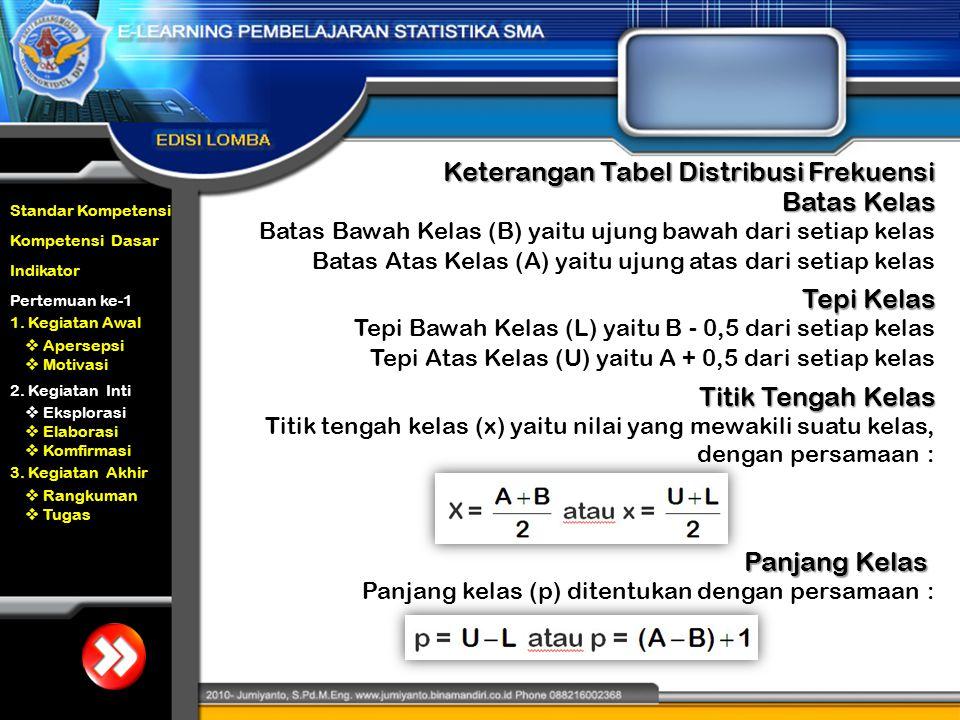 Keterangan Tabel Distribusi Frekuensi Batas Kelas