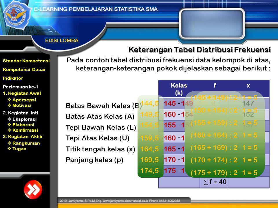 Keterangan Tabel Distribusi Frekuensi