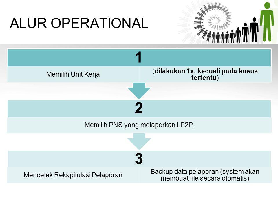 1 2 3 ALUR OPERATIONAL Memilih Unit Kerja