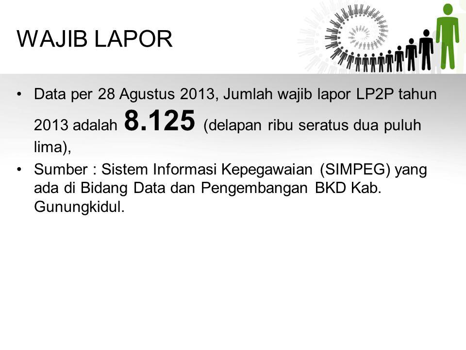 WAJIB LAPOR Data per 28 Agustus 2013, Jumlah wajib lapor LP2P tahun 2013 adalah 8.125 (delapan ribu seratus dua puluh lima),