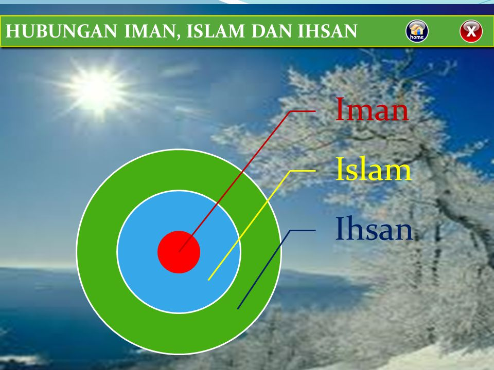 HUBUNGAN IMAN, ISLAM DAN IHSAN