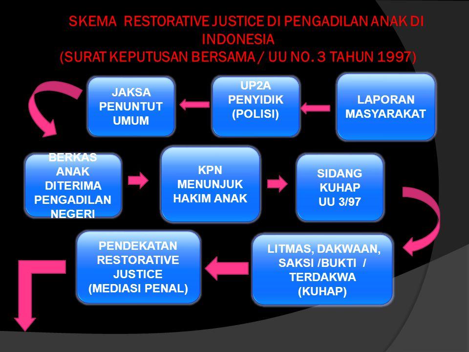 SKEMA RESTORATIVE JUSTICE DI PENGADILAN ANAK DI INDONESIA (SURAT KEPUTUSAN BERSAMA / UU NO. 3 TAHUN 1997)