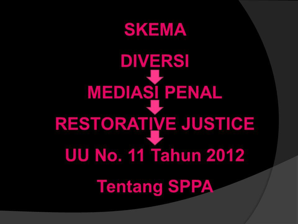 SKEMA DIVERSI MEDIASI PENAL RESTORATIVE JUSTICE UU No