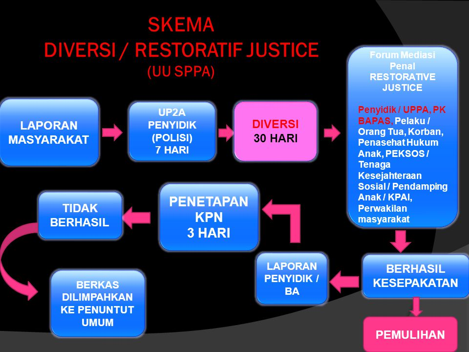 SKEMA DIVERSI / RESTORATIF JUSTICE (UU SPPA)