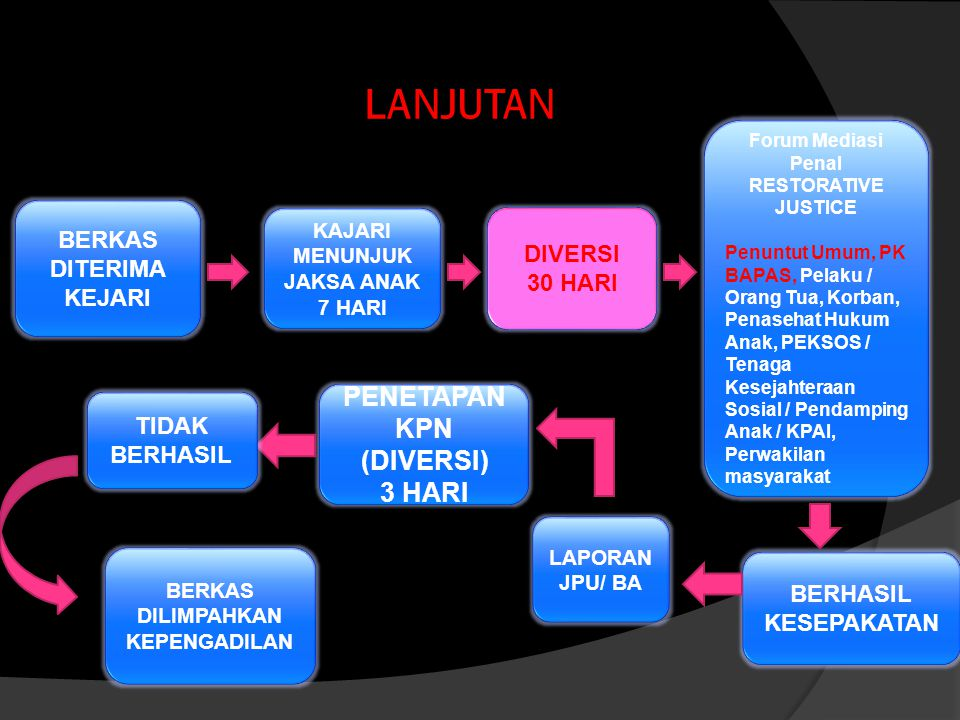 PENETAPAN KPN (DIVERSI) 3 HARI