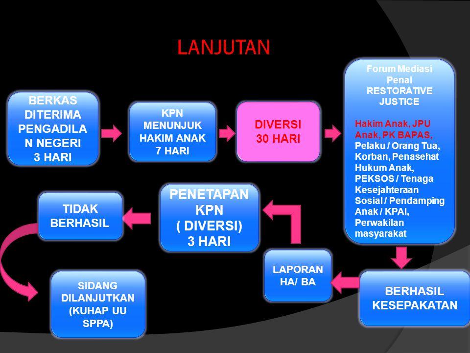 LANJUTAN PENETAPAN KPN ( DIVERSI) 3 HARI
