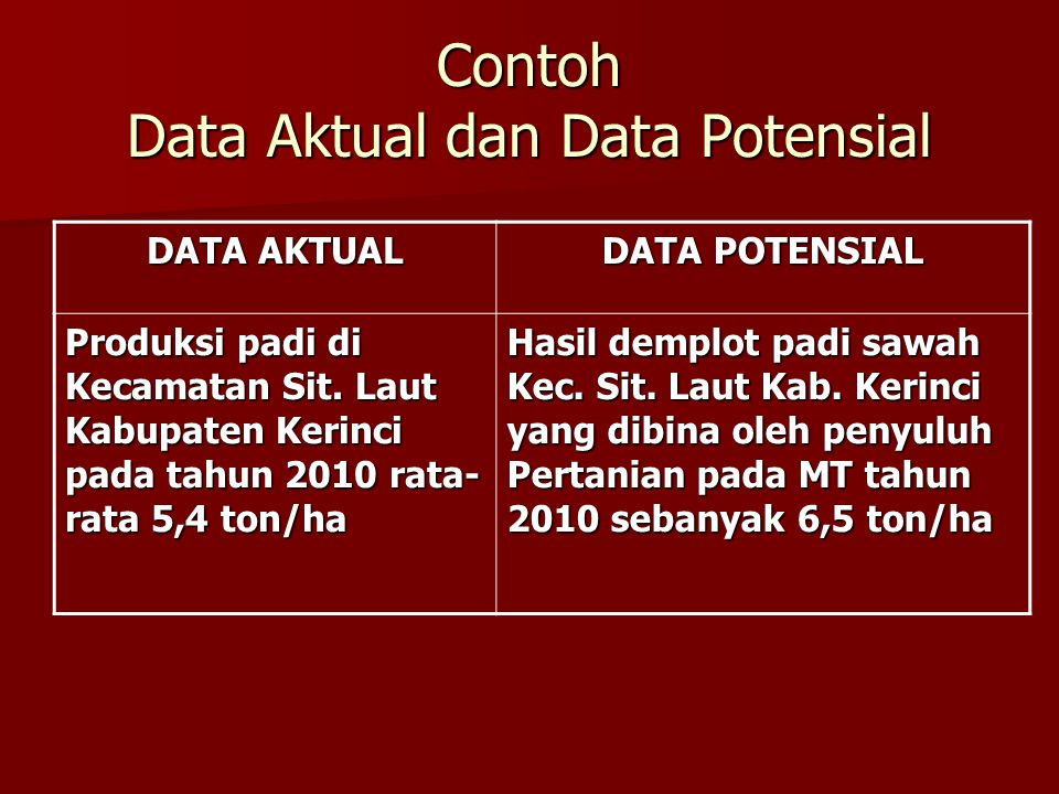 Contoh Data Aktual dan Data Potensial