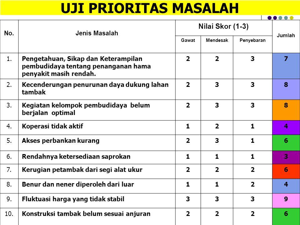 UJI PRIORITAS MASALAH Nilai Skor (1-3) No. Jenis Masalah 1.