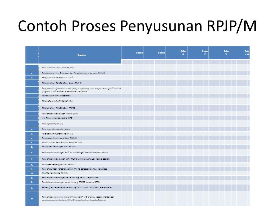 Contoh Proses Penyusunan RPJP/M
