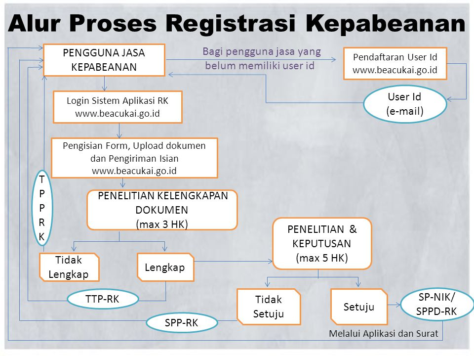 Alur Proses Registrasi Kepabeanan