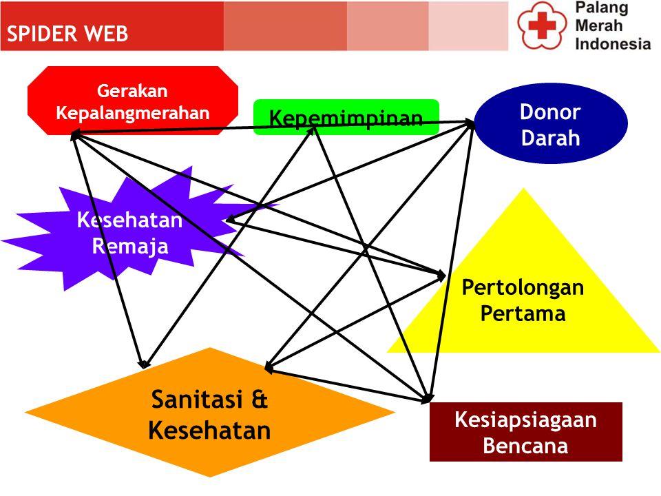 Gerakan Kepalangmerahan Kesiapsiagaan Bencana