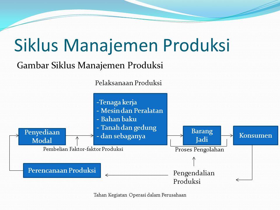 Siklus Manajemen Produksi