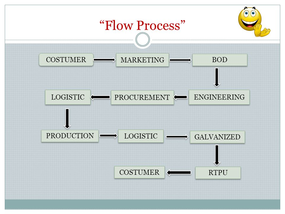 Flow Process COSTUMER MARKETING BOD LOGISTIC PROCUREMENT ENGINEERING