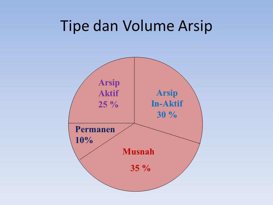 Tipe dan Volume Arsip Arsip Aktif 25 % Arsip In-Aktif 30 % Permanen