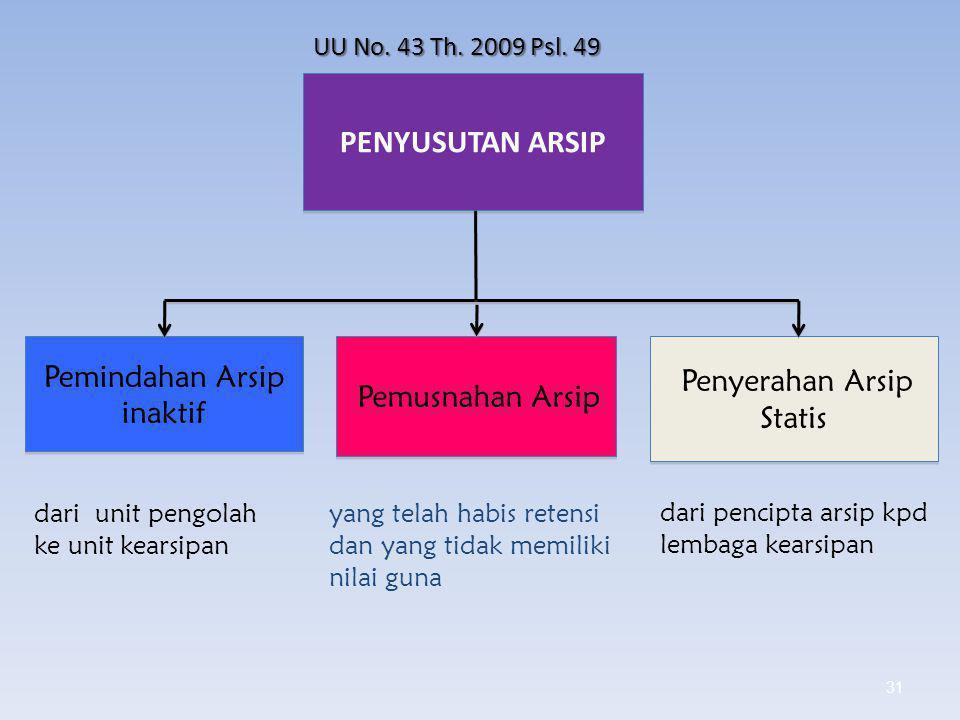 PENYUSUTAN ARSIP Pemindahan Arsip inaktif Penyerahan Arsip Statis