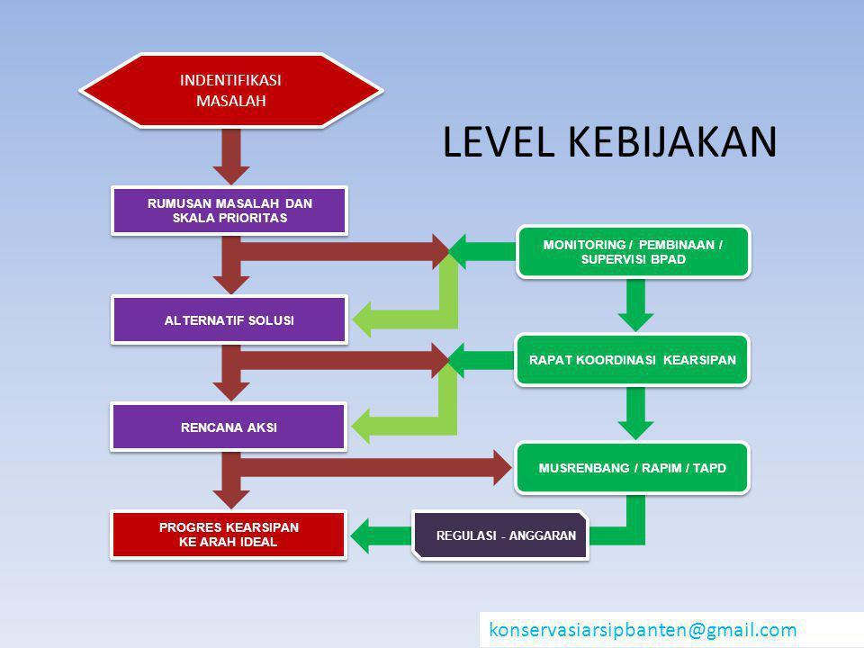 LEVEL KEBIJAKAN konservasiarsipbanten@gmail.com INDENTIFIKASI MASALAH