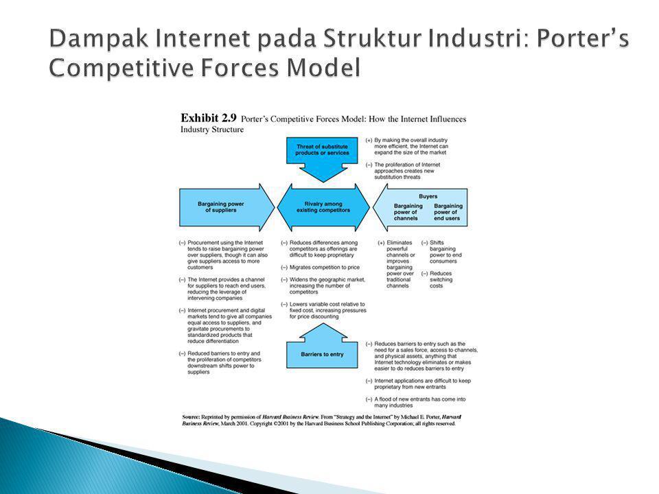 Dampak Internet pada Struktur Industri: Porter's Competitive Forces Model