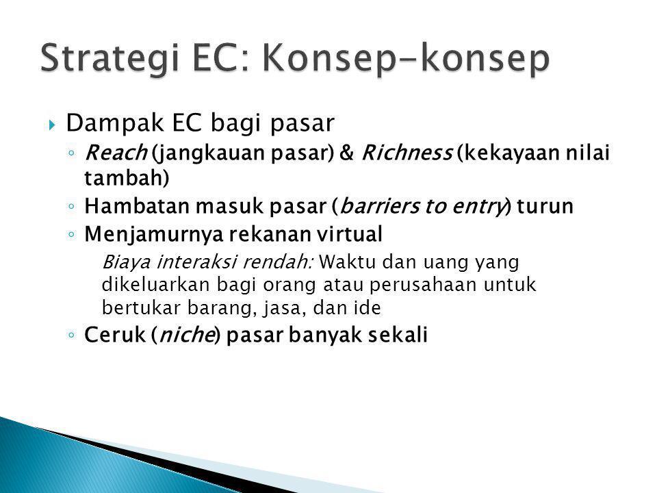 Strategi EC: Konsep-konsep