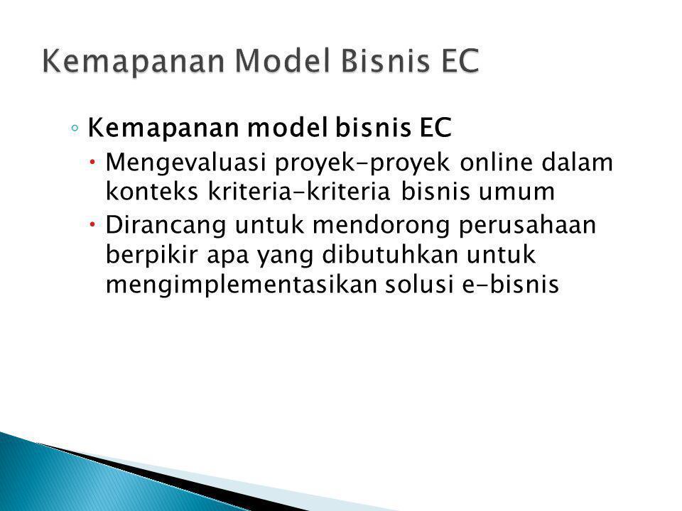Kemapanan Model Bisnis EC