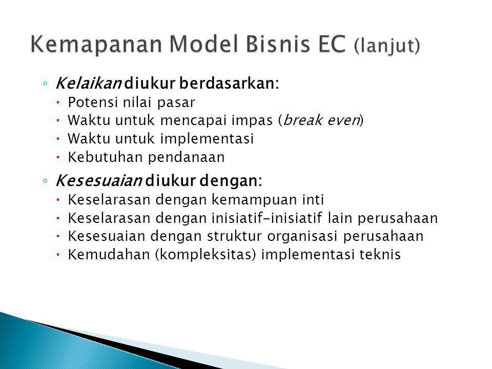 Kemapanan Model Bisnis EC (lanjut)