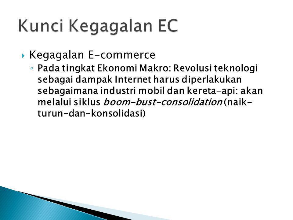 Kunci Kegagalan EC Kegagalan E-commerce