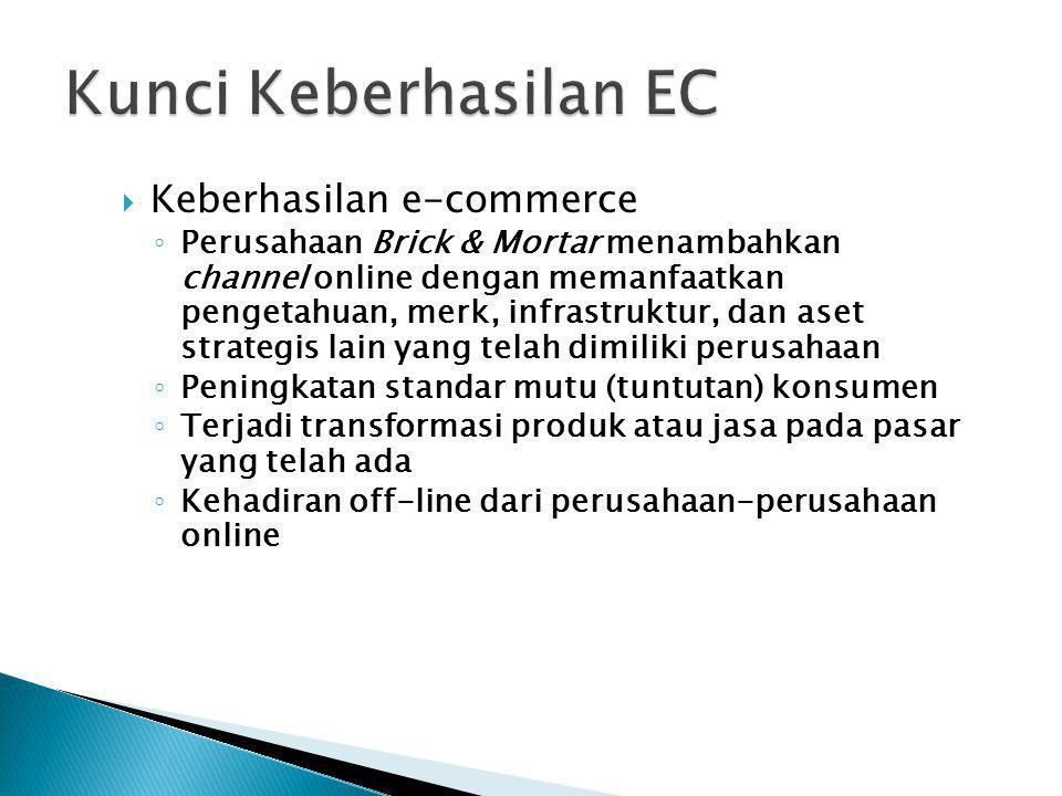 Kunci Keberhasilan EC Keberhasilan e-commerce