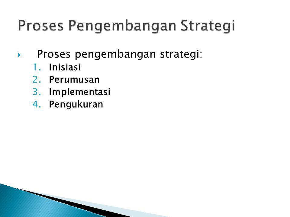 Proses Pengembangan Strategi
