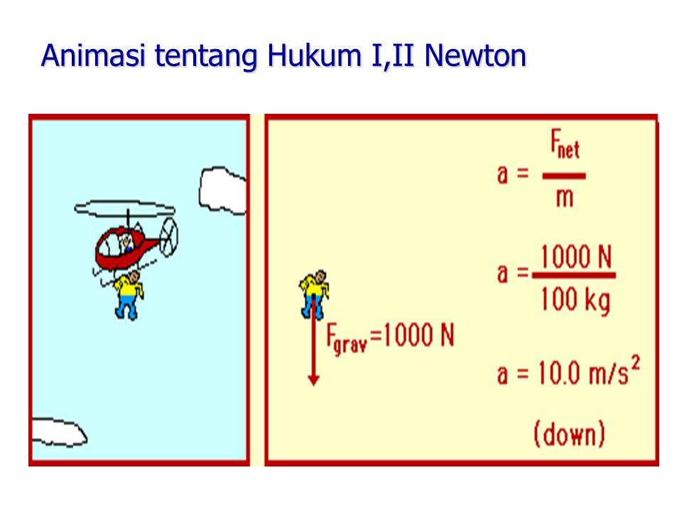 Animasi tentang Hukum I,II Newton