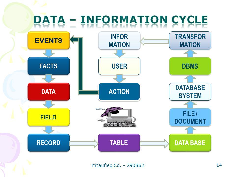 DATA – INFORMATION CYCLE