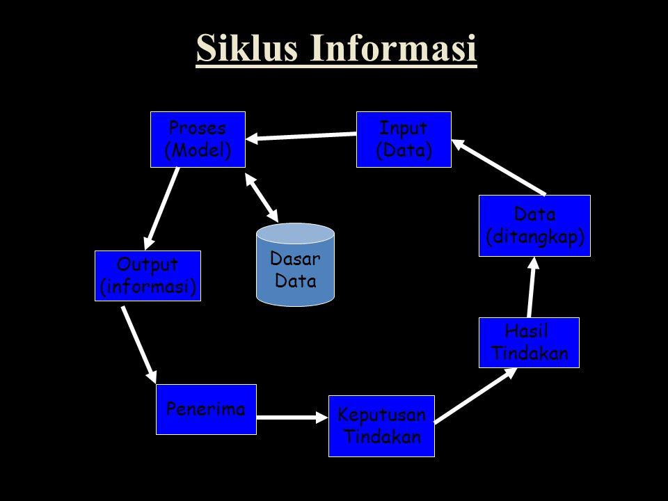 Siklus Informasi Proses (Model) Input (Data) Data (ditangkap) Dasar