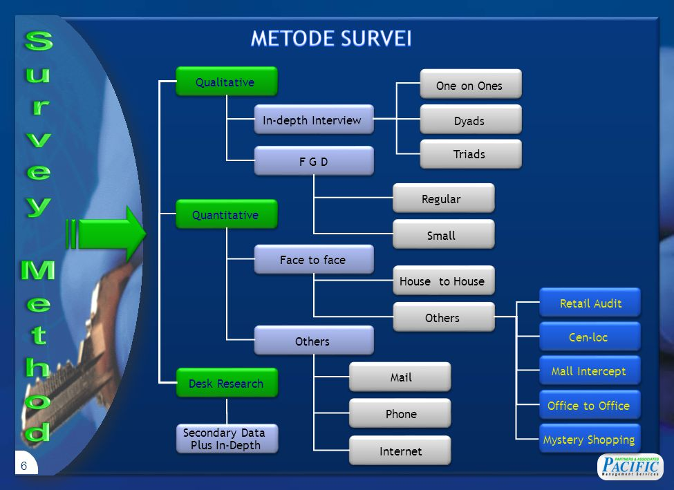 METODE DATA PROCESSING