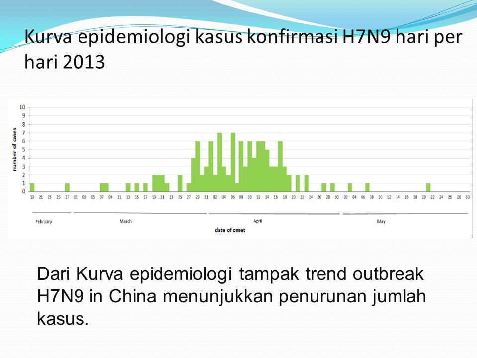 Kurva epidemiologi kasus konfirmasi H7N9 hari per hari 2013