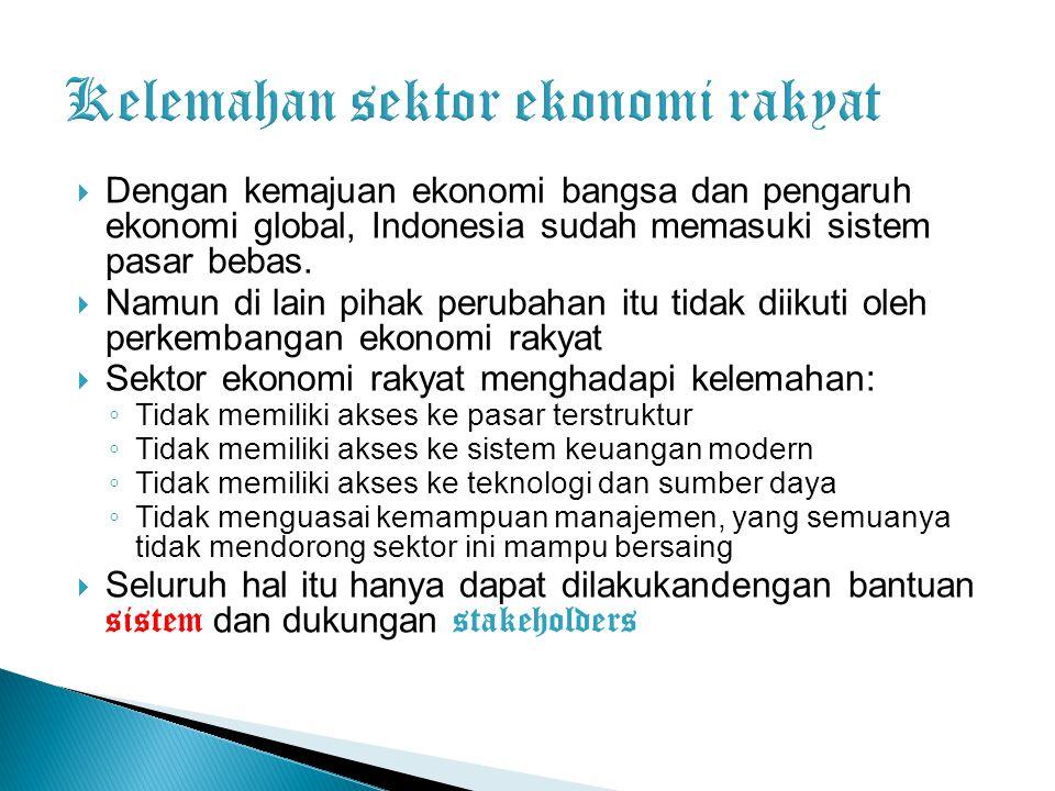Kelemahan sektor ekonomi rakyat
