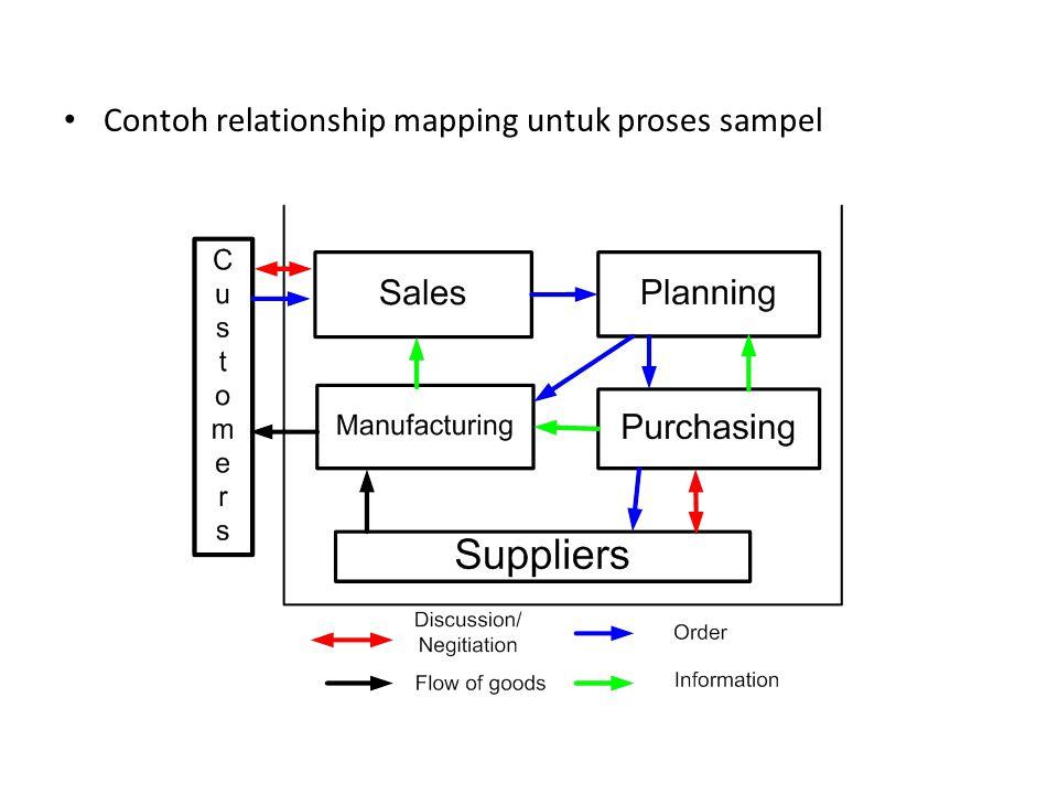 Contoh relationship mapping untuk proses sampel