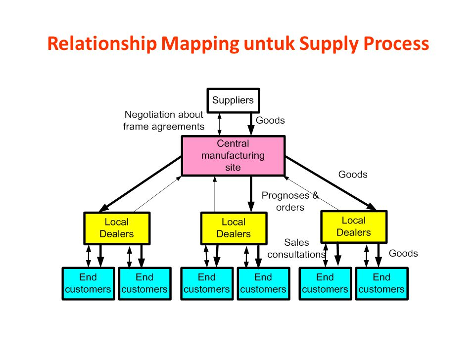 Relationship Mapping untuk Supply Process