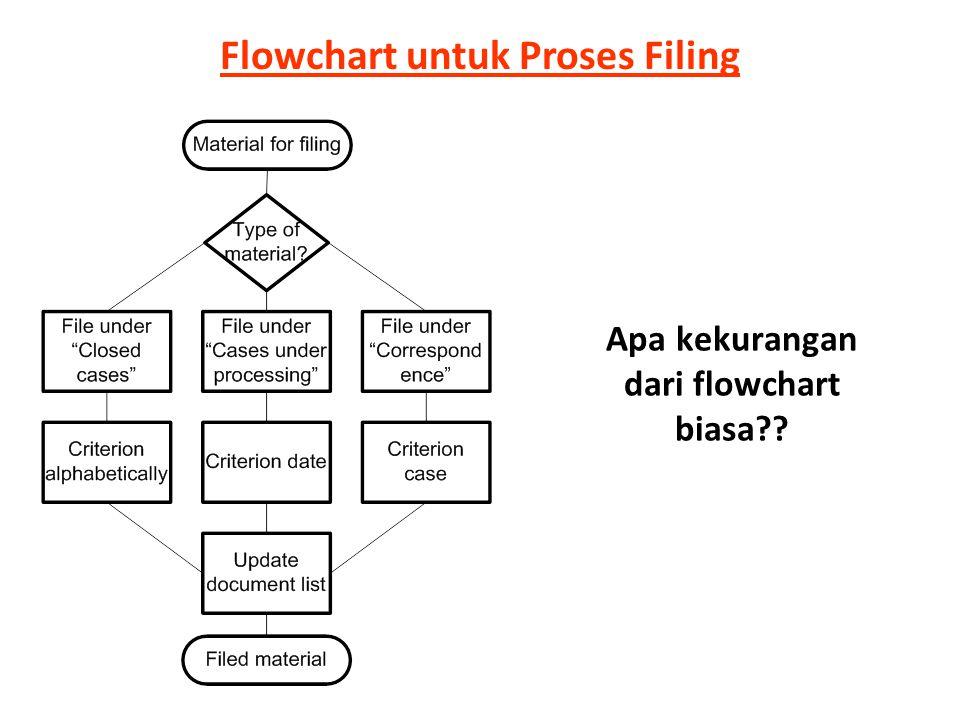 Flowchart untuk Proses Filing Apa kekurangan dari flowchart biasa