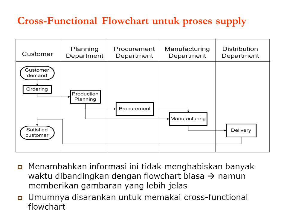 Cross-Functional Flowchart untuk proses supply