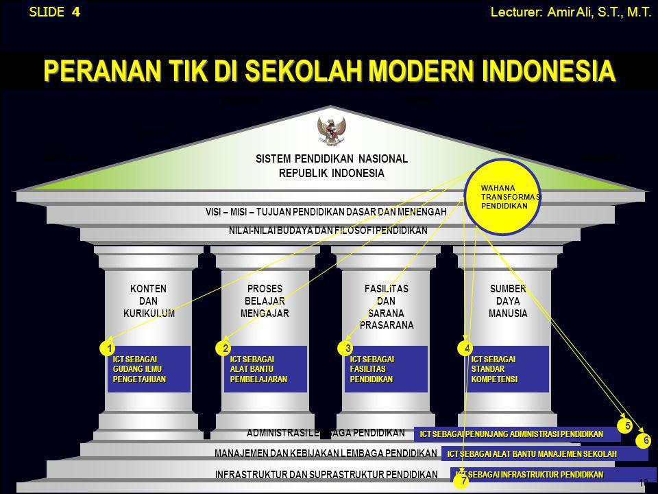 PERANAN TIK DI SEKOLAH MODERN INDONESIA