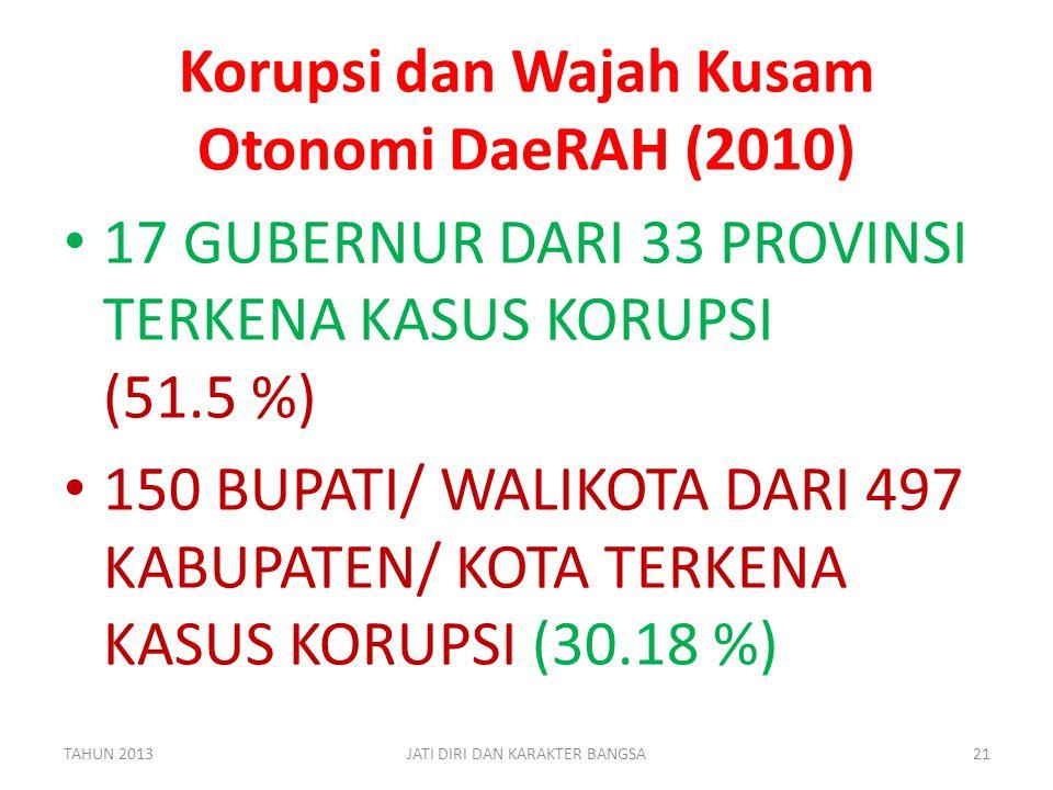 Korupsi dan Wajah Kusam Otonomi DaeRAH (2010)