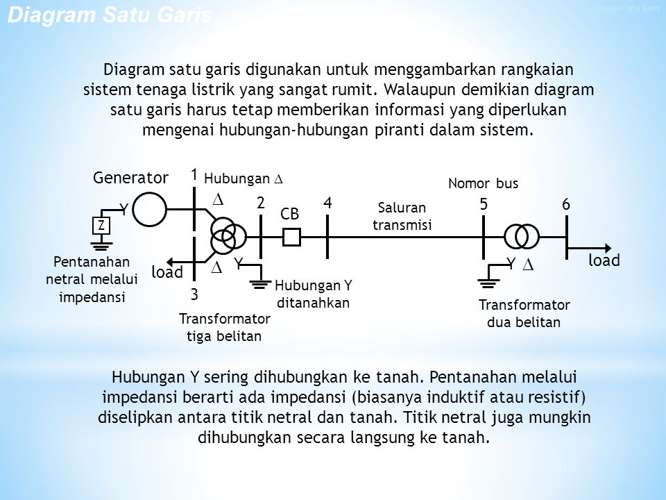 Diagram Satu Garis Diagram Satu Garis.