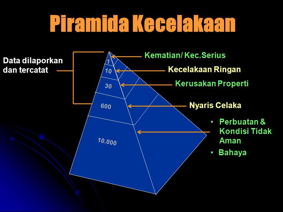 Piramida Kecelakaan Kematian/ Kec.Serius Data dilaporkan dan tercatat