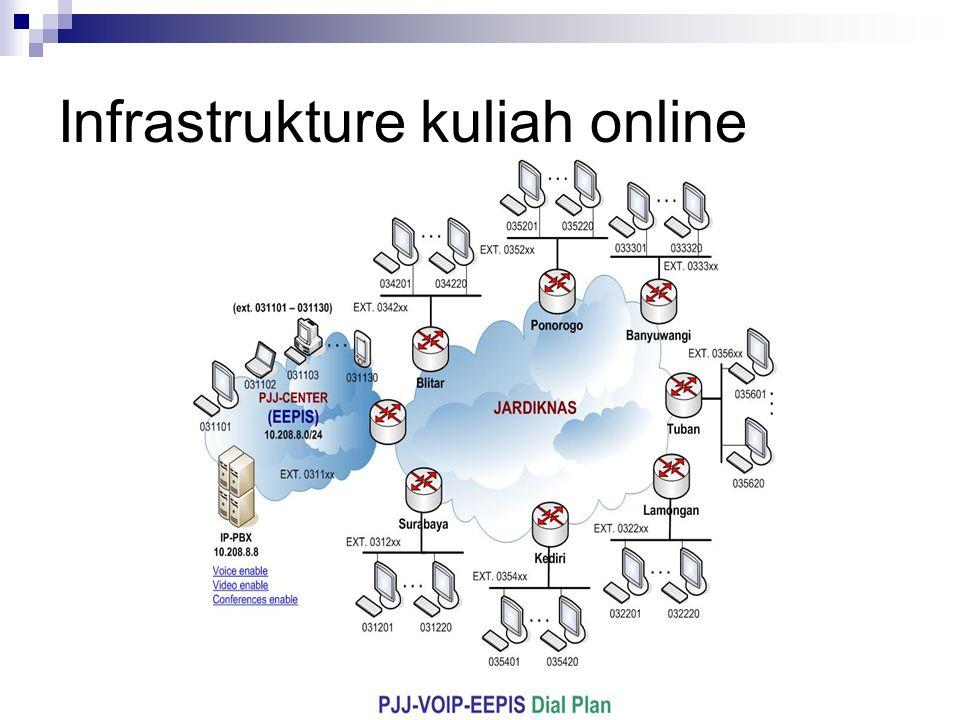 Infrastrukture kuliah online