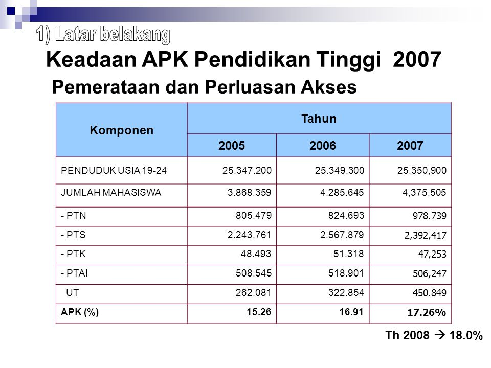 Keadaan APK Pendidikan Tinggi 2007 Pemerataan dan Perluasan Akses