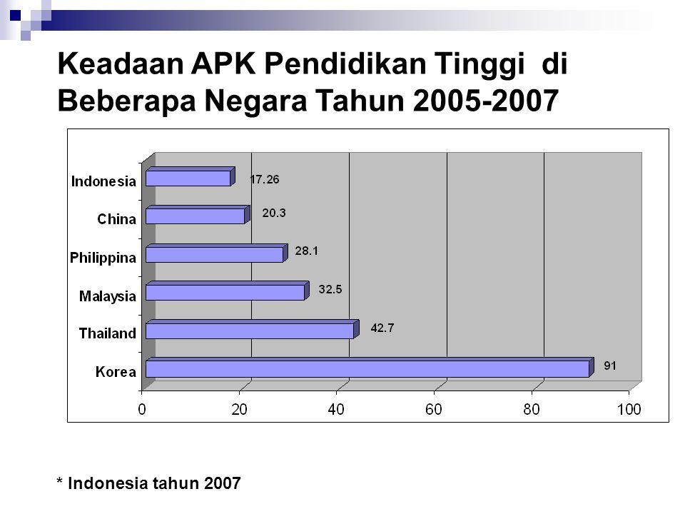 Keadaan APK Pendidikan Tinggi di Beberapa Negara Tahun 2005-2007