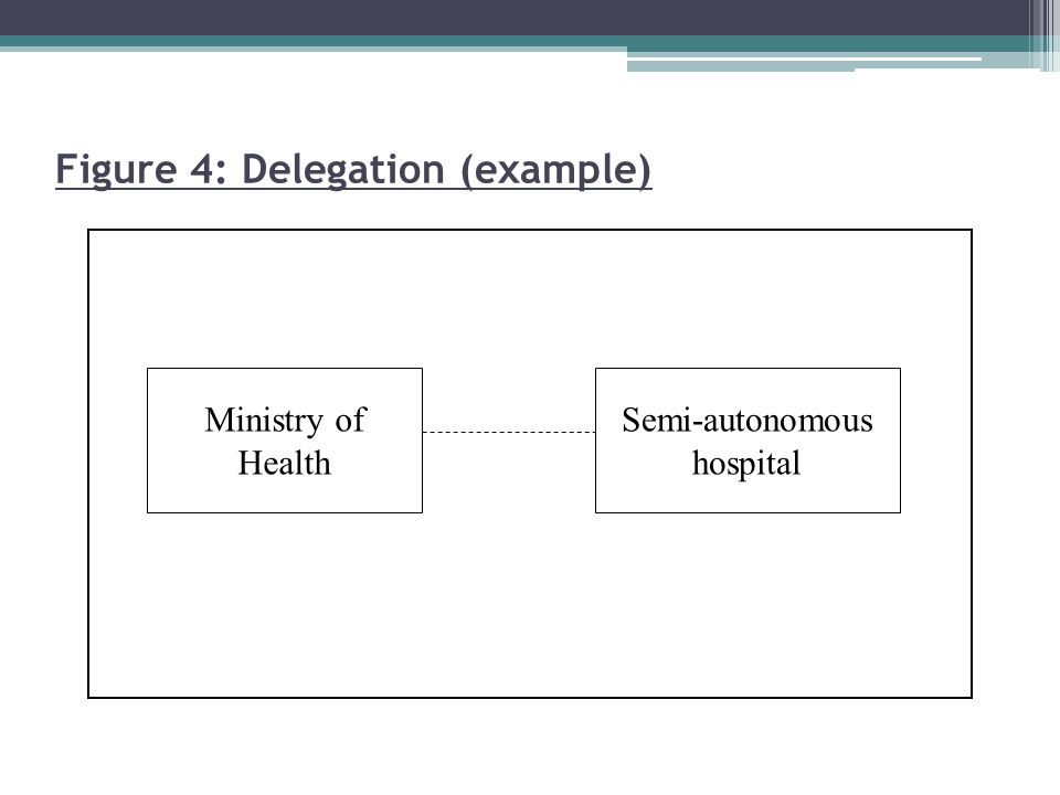 Figure 4: Delegation (example)