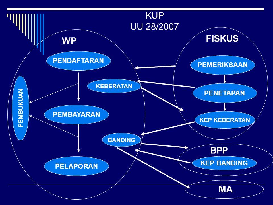 KUP UU 28/2007 FISKUS WP BPP MA PENDAFTARAN PEMERIKSAAN PENETAPAN