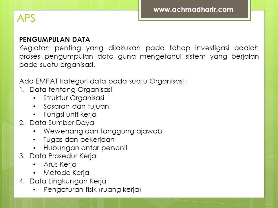 APS www.achmadharir.com PENGUMPULAN DATA