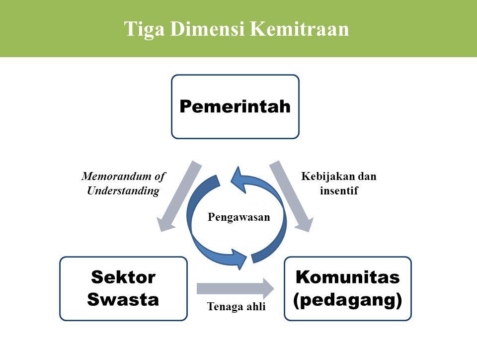 Tiga Dimensi Kemitraan