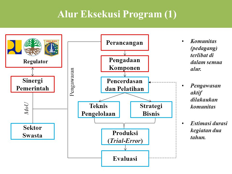 Alur Eksekusi Program (1)