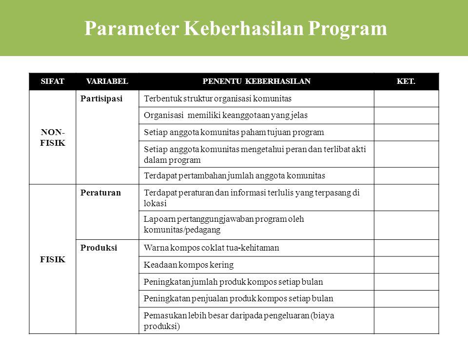 Parameter Keberhasilan Program